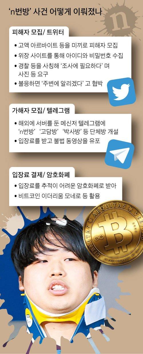 그래픽=이정권기자 gaga@joongang.co.kr