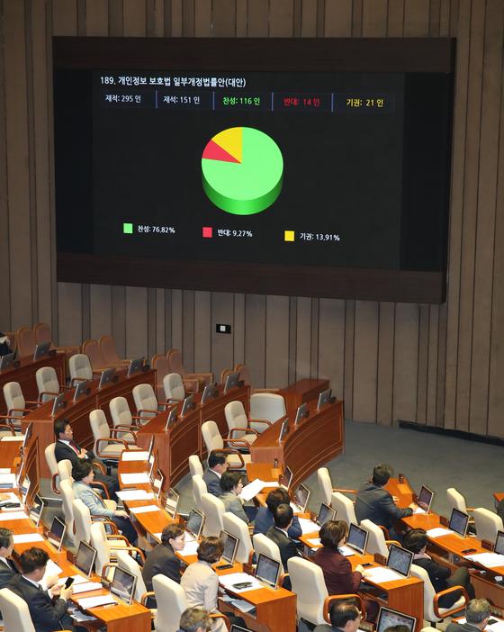 지난 1월 9일 국회에서 열린 본회의에서 개인정보 보호법 일부개정법률안(대안)이 통과되고 있다. [연합뉴스]