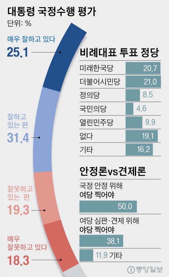 대통령 국정수행 평가. 그래픽=김영옥 기자 yesok@joongang.co.kr