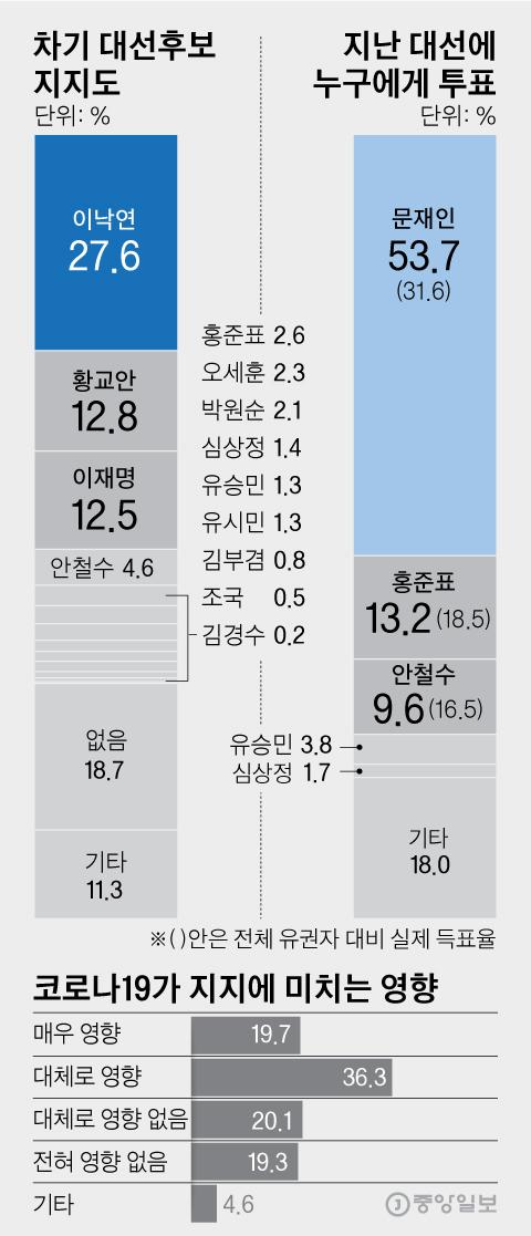 차기 대선후보 지지도. 그래픽=김영옥 기자 yesok@joongang.co.kr