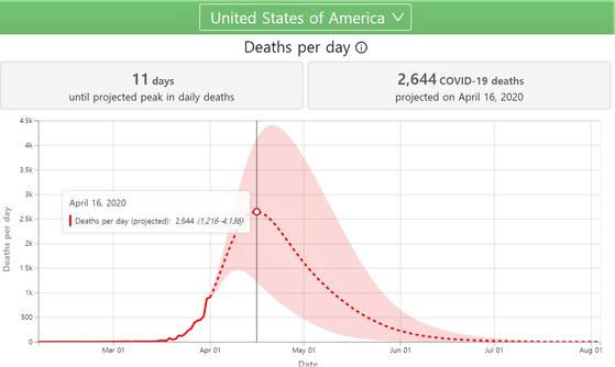 워싱턴주립대 보건계량평가연구소는 4월 16일 하루 2644명이 숨져 일일 사망자로 정점을 찍을 것으로 예측했다.[워싱턴주립대]