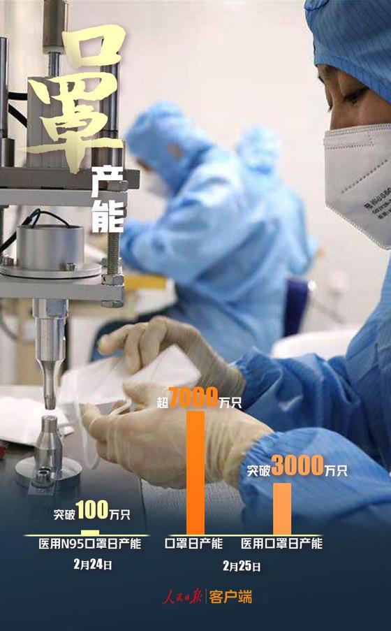 중국 정부는 지난 2월 중국의 하루 일반 마스크 생산량이 7000만 장을 돌파했다고 발표했다. 3월에는 하루 1억 장 이상을 생산했다. [중국 인민망 캡처]