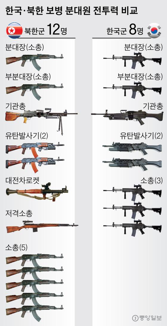 한국군 북한군 보병 분대원 전투력 비교. 그래픽=박경민 기자 minn@joongang.co.kr