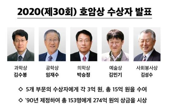 2020년 호암상 수상자 명단. [자료 호암재단]