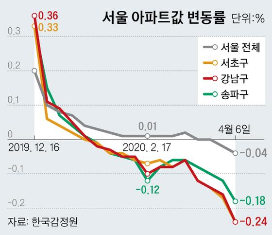 서울 아파트값 변동률. 그래픽=신재민 기자