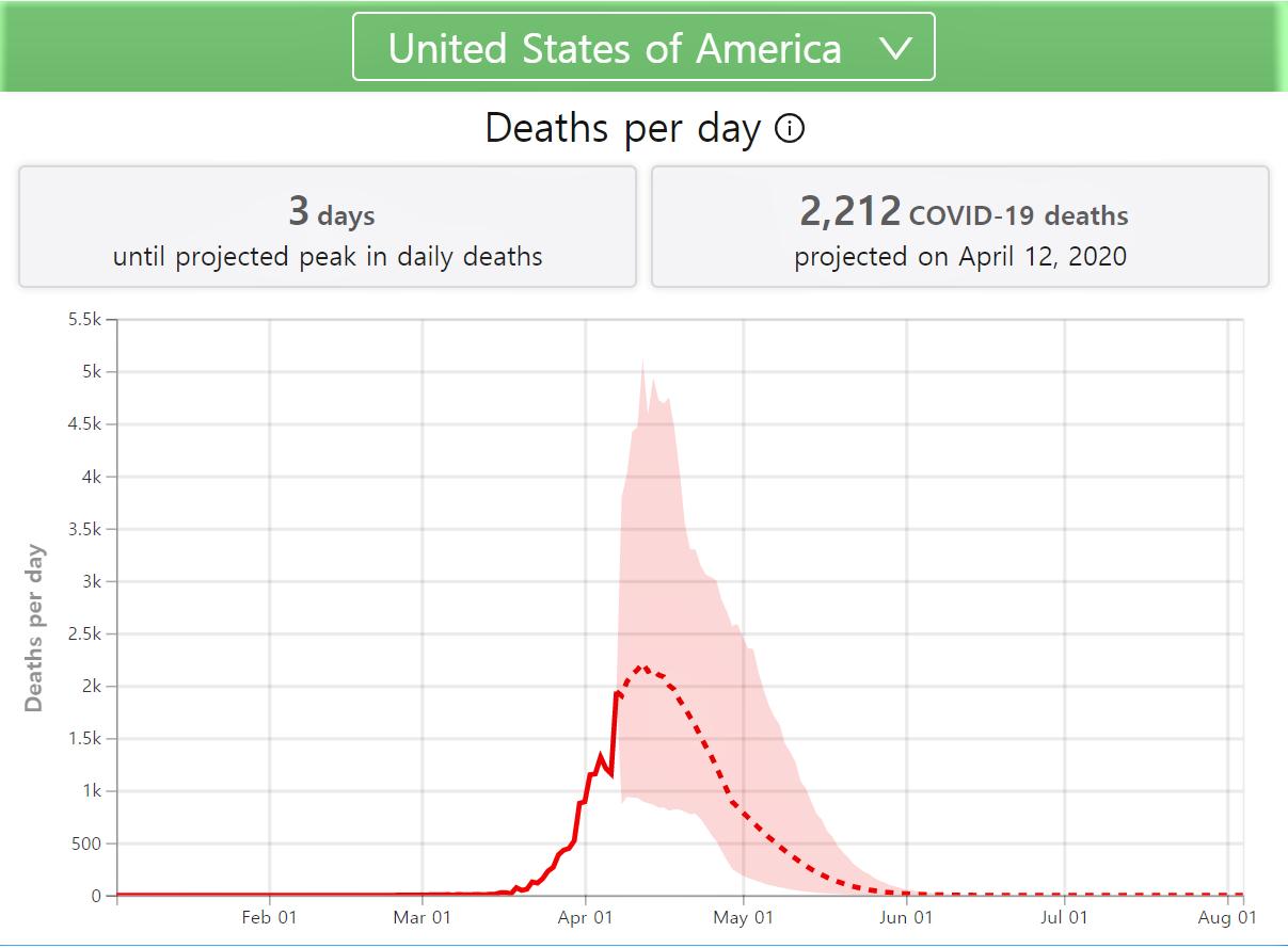 워싱턴주립대 보건계량평가연구소(IHME)가 8일 미국 신종 코로나 피해 예측 모델을 수정해 일일 사망자 정점을 4월 16일에서 12일로 나흘 앞당기고, 3130명에서 2200명으로 낮췄다. [IHME]