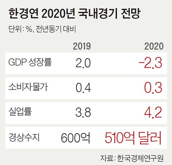 """""""올해 성장률 -2.3% 외환위기 이후 최저될 것"""""""
