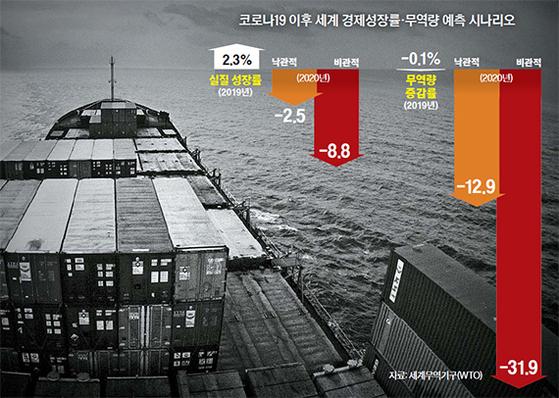 코로나19 이후 세계 경제성장률·무역량 예측 시나리오