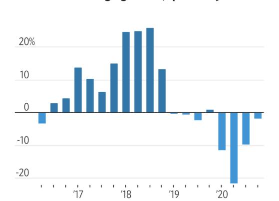 미국 S&P500지수에 편입된 종목들의 올해 실적 전망 예상치. 단위 %