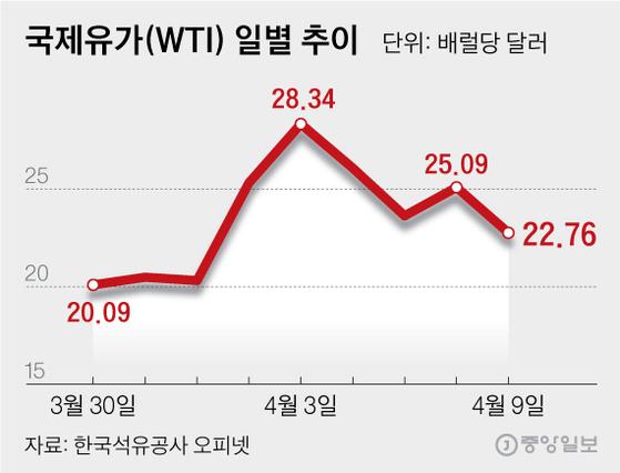 국제유가(WTI) 일별 추이. 그래픽=심정보 shim.jeongbo@joongang.co.kr