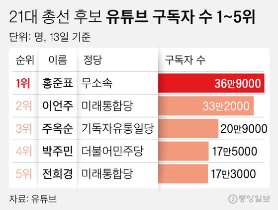 21대 총선 후보 유튜브 구독자 수 1~5위. 그래픽=김영희 02@joongang.co.kr