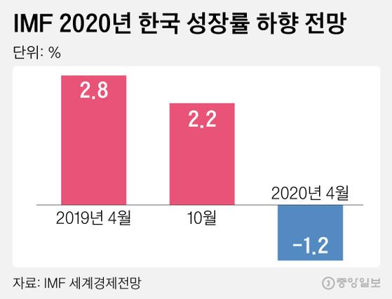 IMF 2020년 한국 성장률 하향 전망. 그래픽=김영희 02@joongang.co.kr