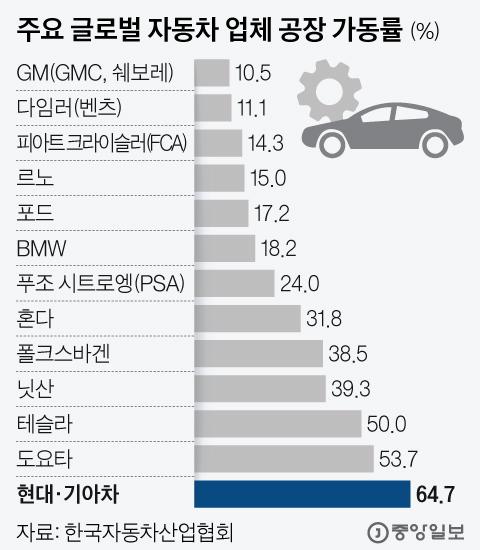 주요 글로벌 자동차 업체 공장 가동률. 그래픽=김현서 kim.hyeonseo12@joongang.co.kr