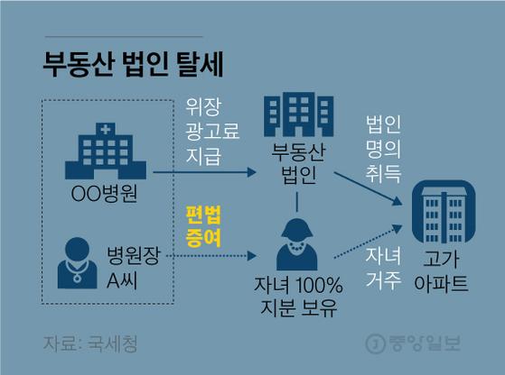 부동산 법인 탈세2. 그래픽=김영옥 기자 yesok@joongang.co.kr