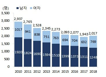 청소년(9~24세) 사망자 수. 자료 통계청