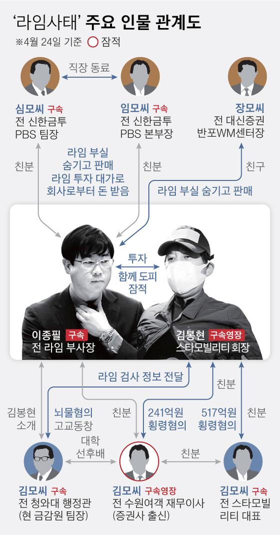 '라임사태'주요 인물 관계도. 그래픽=차준홍 기자 cha.junhong@joongang.co.kr