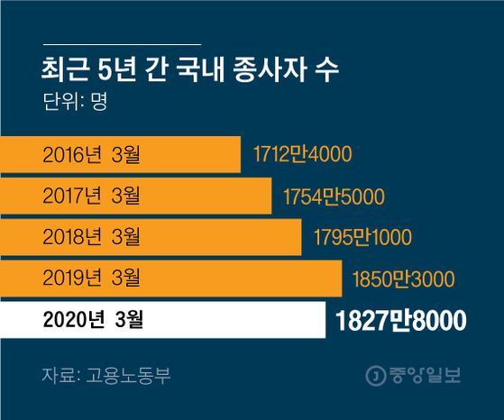 최근 5년 간 국내 종사자 수. 그래픽=김영옥 기자 yesok@joongang.co.kr