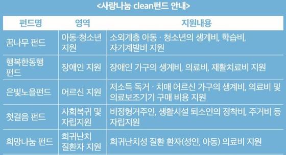 사랑나눔펀드 소개 이미지(사진제공=한국사회복지협의회)