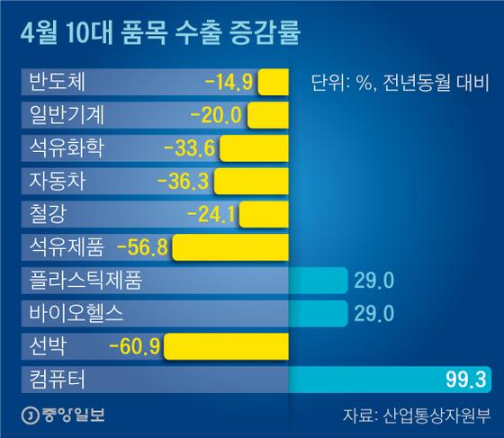 4월 10대 품목 수출 증감률. 그래픽=신재민 기자
