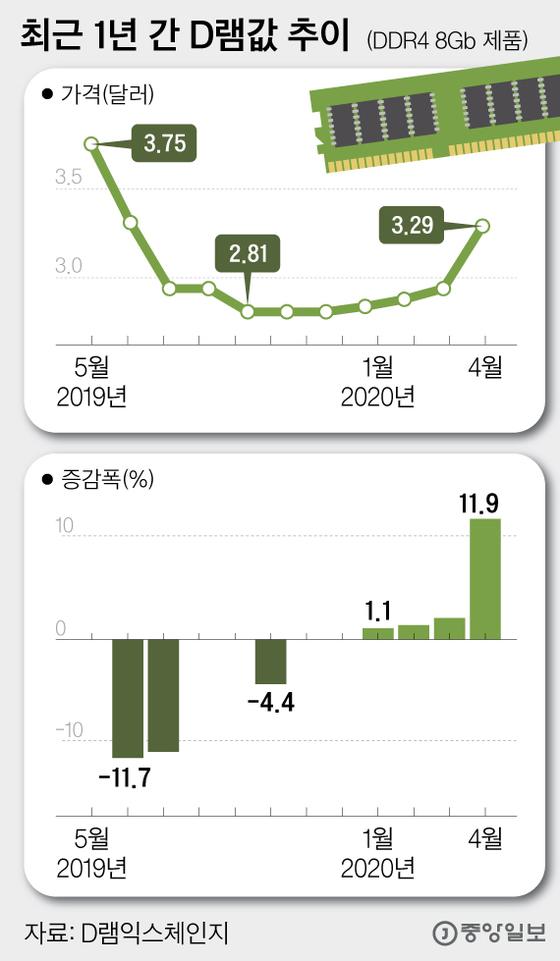 최근 1년 간 D램값 추이. 그래픽=심정보 shim.jeongbo@joongang.co.kr