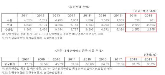 [자료 한국무역협회]