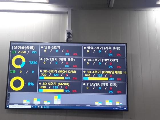 경기도 안성에 있는 자동차 부품기업 코리아에프티의 필러넥(연료탱크 파이프) 생산 라인. 생산 현황판에 6개 라인 중 3개 라인만 가동 중이라고 표시돼 있다.