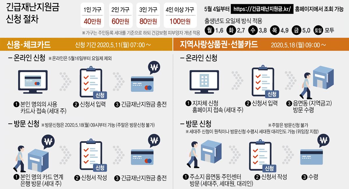 긴급재난지원금 신청 절차. 연합뉴스