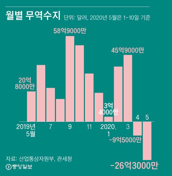 월별 무역수지. 그래픽=김영희 02@joongang.co.kr