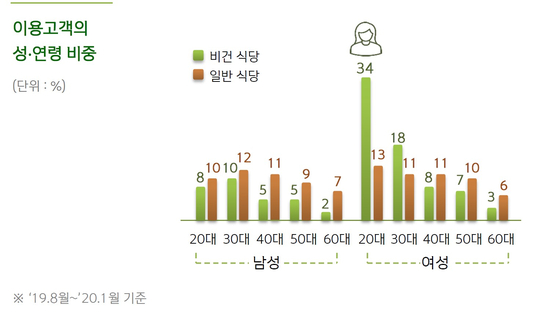 신한카드 빅데이터 연구소 '트렌디스(Trendis)'의 비건 트렌드 분석. 출처 신한카드