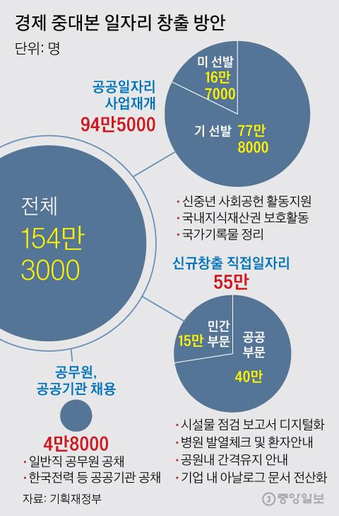 경제 중대본 일자리 창출 방안. 그래픽=김주원 기자 zoom@joongang.co.kr