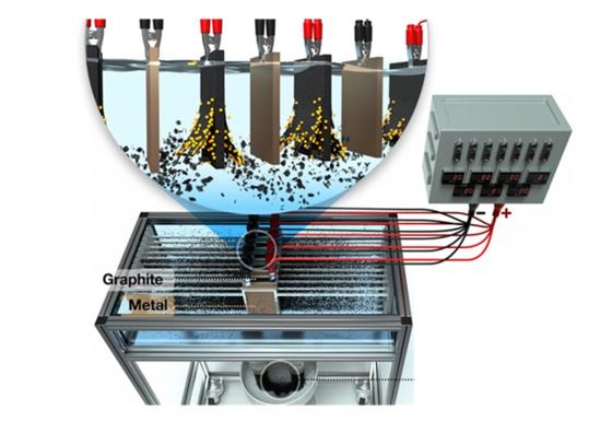 한국화학연구원 화학공정연구본부 이제욱 박사팀이 개발한 '차세대 전기화학 박리공정'을 적용한 멀티 전극 시스템 [사진 화학연]