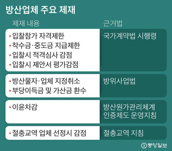 방산업체 주요 제재. 그래픽=김현서 kim.hyeonseo12@joongang.co.kr