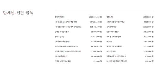 마리몬드가 홈페이지에 기재한 단체별 기부금액. [사진 홈페이지 캡처]
