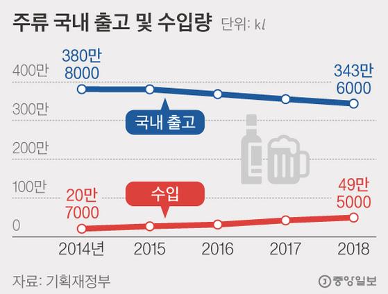 주류 국내 출고 및 수입량. 그래픽=김현서 kim.hyeonseo12@joongang.co.kr