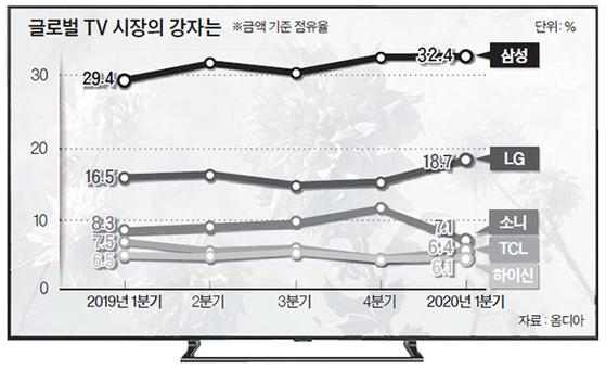 글로벌 TV 시장의 강자는