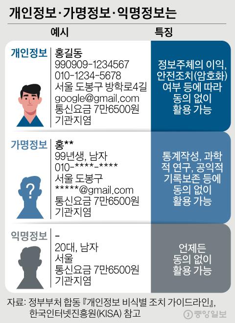 개인정보·가명정보·익명정보는. 그래픽=김경진 기자 capkim@joongang.co.kr