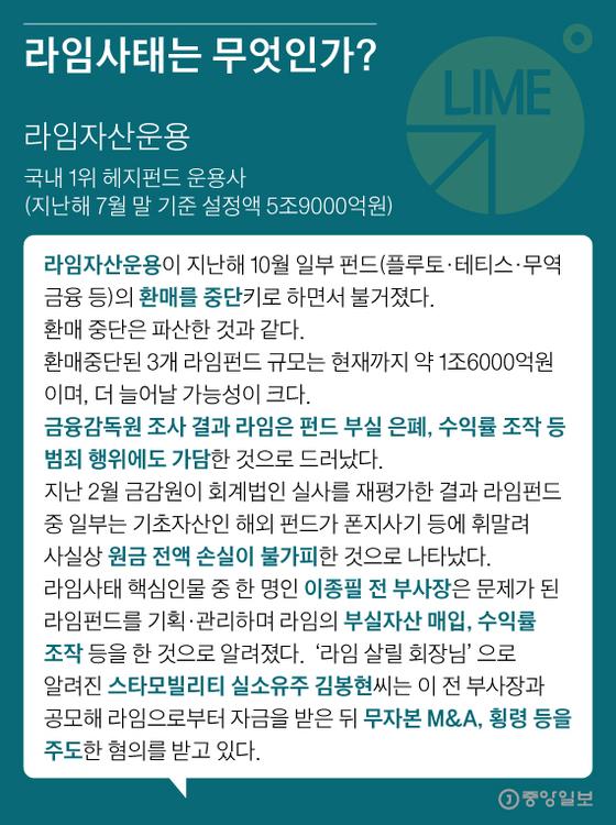 라임사태는 무엇인가?. 그래픽=김영희 02@joongang.co.kr