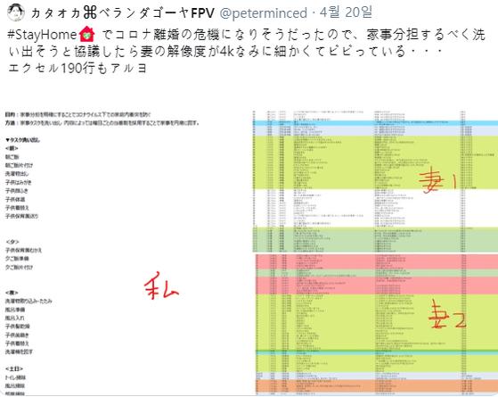 카타오카 스스무와 그의 아내는 각자 맡은 집안일 리스트를 작성했다. 그 결과 카타오카는 8개, 아내는 190개를 적어냈다. 그는 그 내용을 트위터에 올리고