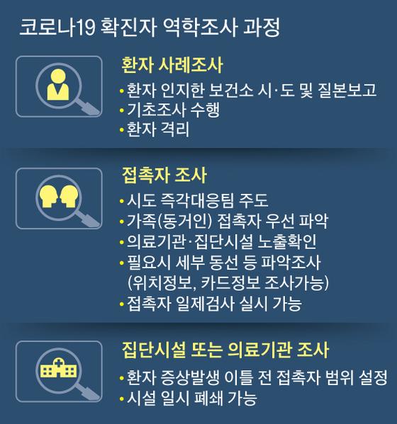 코로나19 확진자 역학조사 과정. 그래픽=김주원 기자 zoom@joongang.co.kr