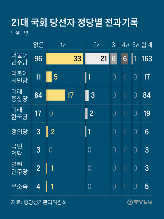 21대 국회 당선자 정당별 전과기록. 그래픽=김영희 02@joongang.co.kr