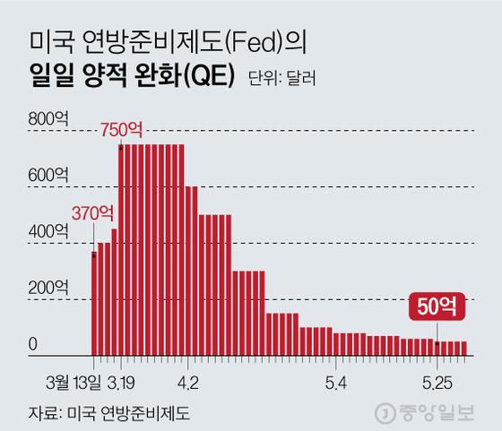 미국 연방준비제도(Fed)의 일일 양적 완화(QE). 그래픽=김현서 kim.hyeonseo12@joongang.co.kr