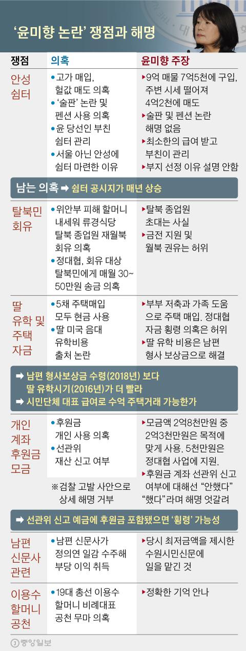 '윤미향 논란' 쟁점과 해명. 그래픽=신재민 기자