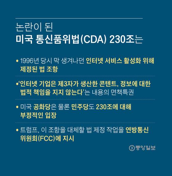 논란이 된 미국 통신품위법(CDA) 230조는. 그래픽=김영희 02@joongang.co.kr