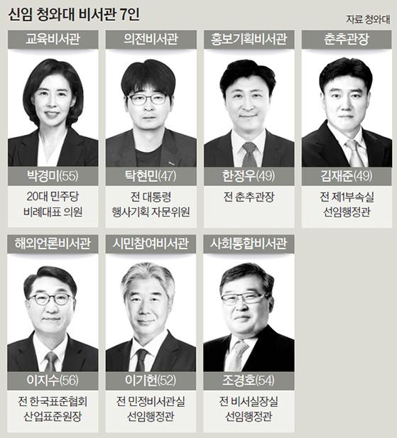 문 대통령 닮았다며 '문라이트' 연주한 박경미 청와대 입성