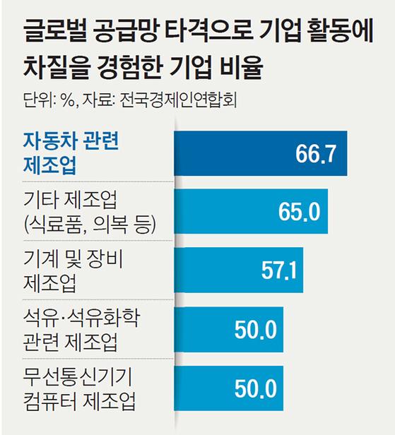 """정부가 기업유턴 펼친다지만 """"리쇼어링 고려"""" 3%뿐"""