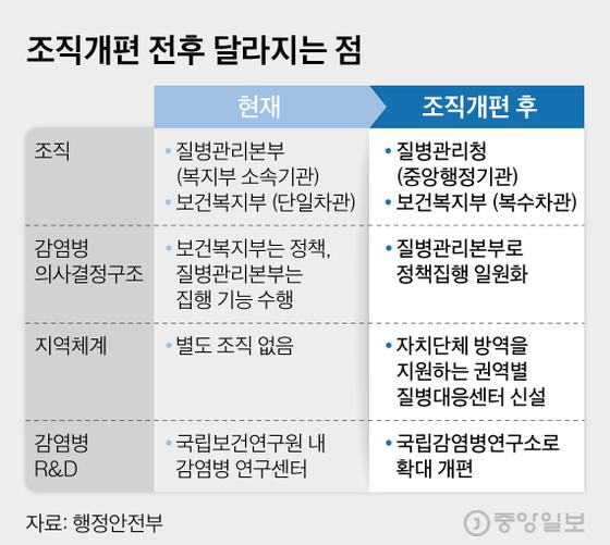 보건복지부-질병관리본부 조직개편 전후 달라지는 점. 그래픽=김현서 kim.hyeonseo12@joongang.co.kr