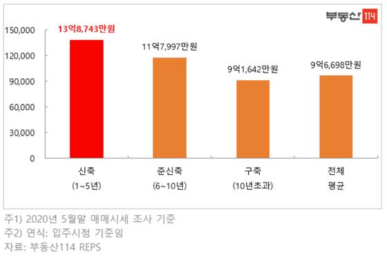 입주 시기별 서울 평균 아파트값. 부동산114.