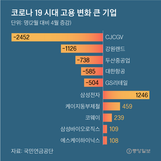코로나19 시대 고용 변화 큰 기업. 그래픽=박경민 기자 minn@joongang.co.kr