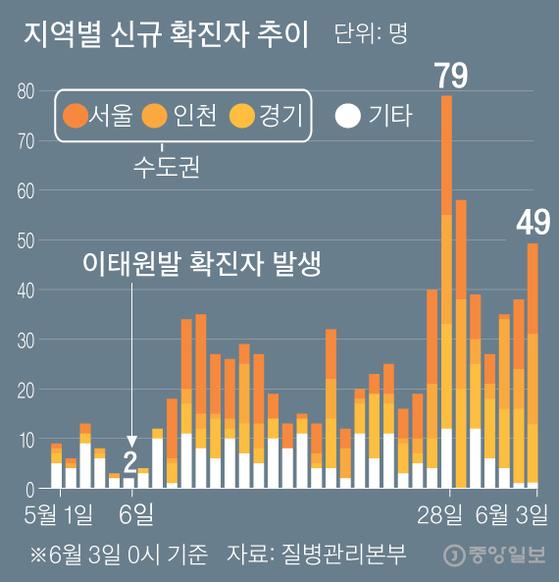 지역별 신규 확진자 추이. 그래픽=김주원 기자 zoom@joongang.co.kr