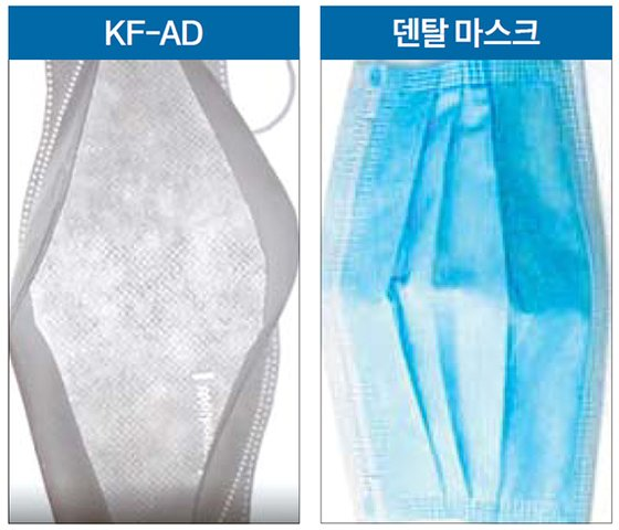 비말차단용 마스크(왼쪽)는 보건용 마스크와 침 방울 차단 성능이 있는 덴탈 마스크(오른쪽)의 장점을 갖췄다. 얇고 가벼워 여름철에 쓰기 편하다.